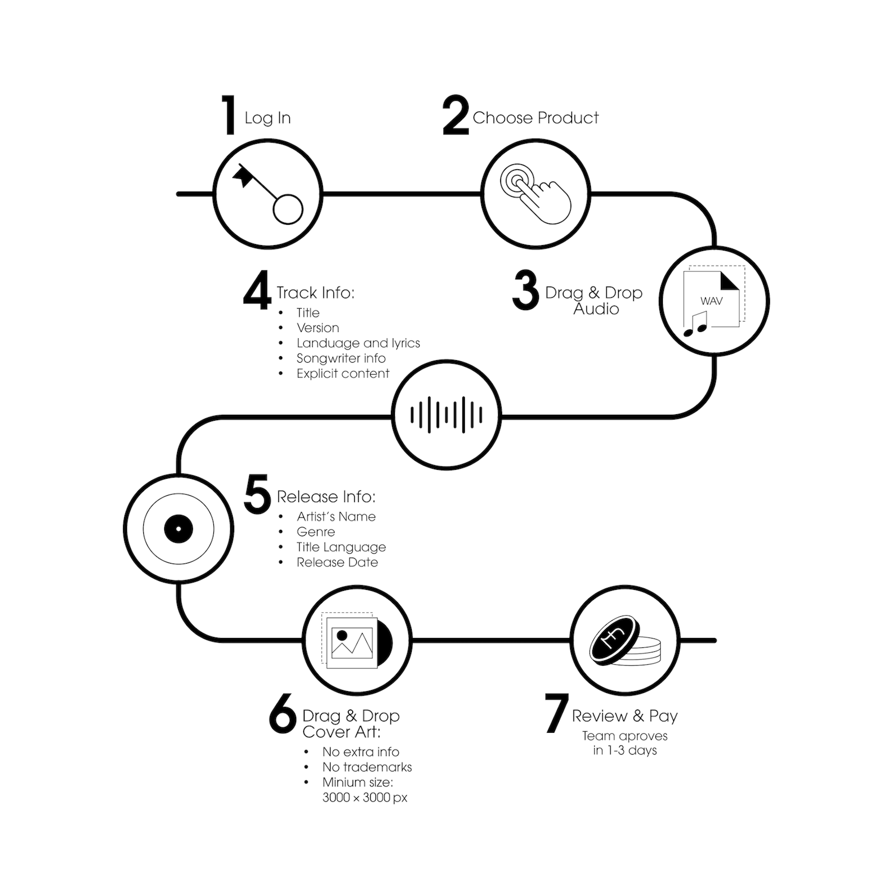 Spinnup_Release_Flow_Info.. Png